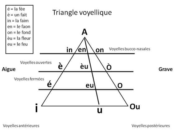 triangle des voyelles