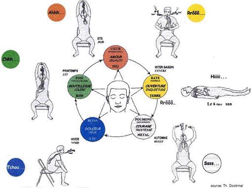 6 sons de guérison issus du Tao