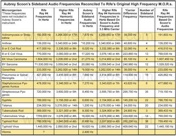 Rife. tableau, fréquences et maladies
